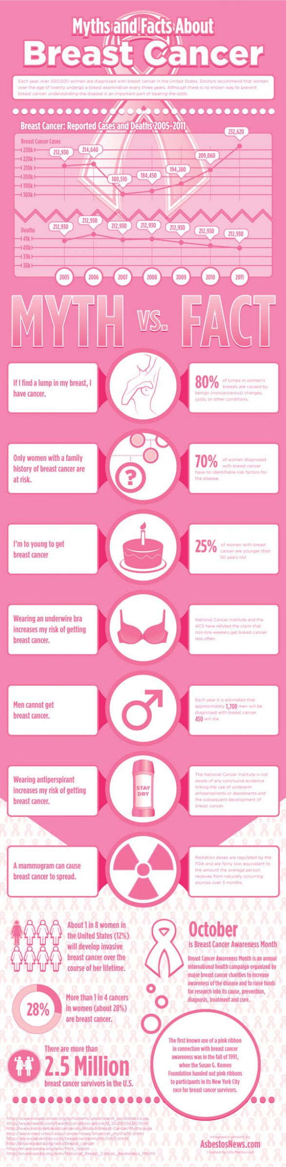 Breast Cancer Awareness Month: Myth vs Fact