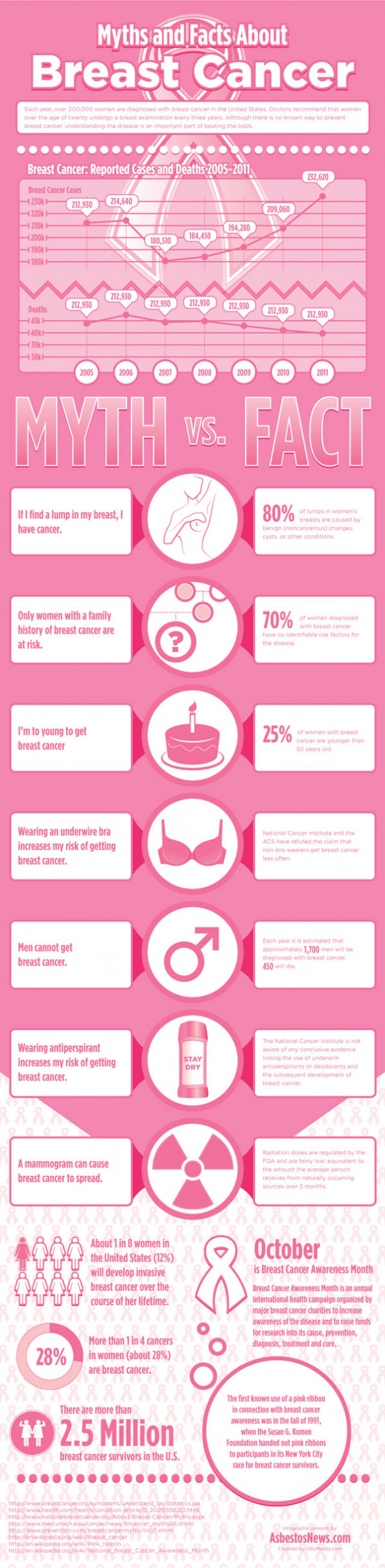 Myths & Facts About Breast Cancer Infographic