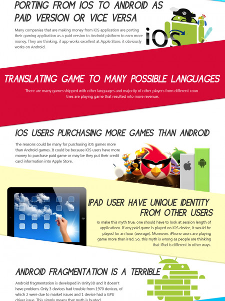 Myths about Android and iOS games  Infographic