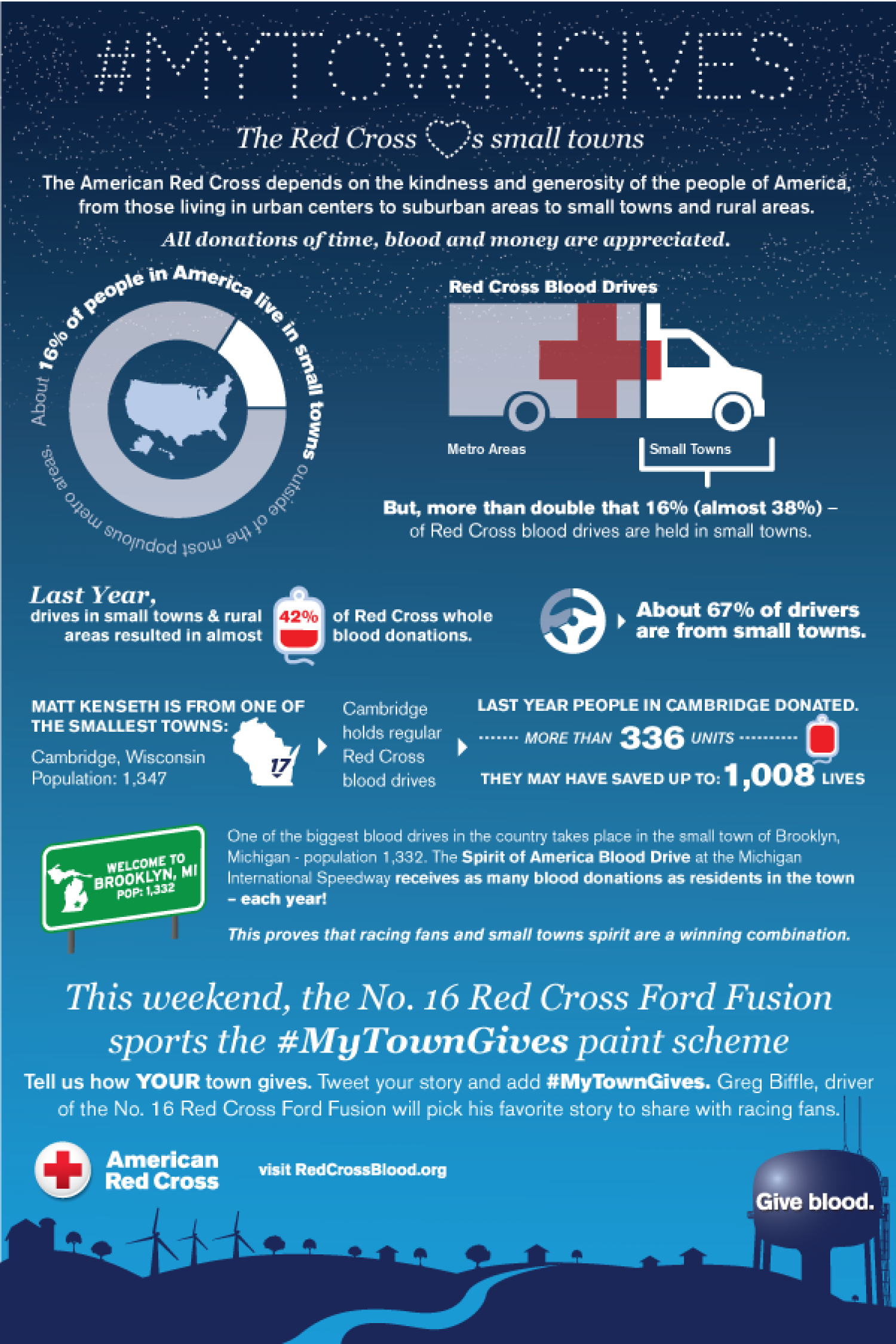 #MyTownGives: Red Cross {hearts} small towns Infographic