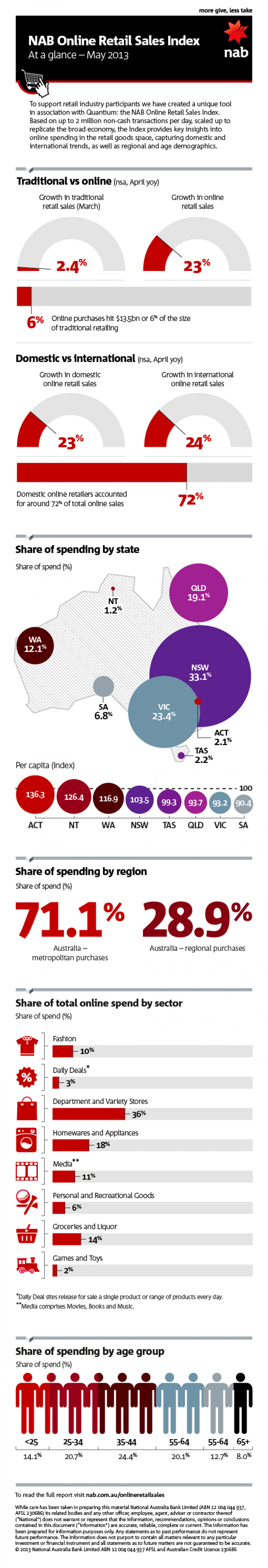 NAB Online Retail Sales Index - April 2013 Infographic