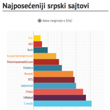 Najposeeniji srpski sajtovi pa Alexa ranku Infographic