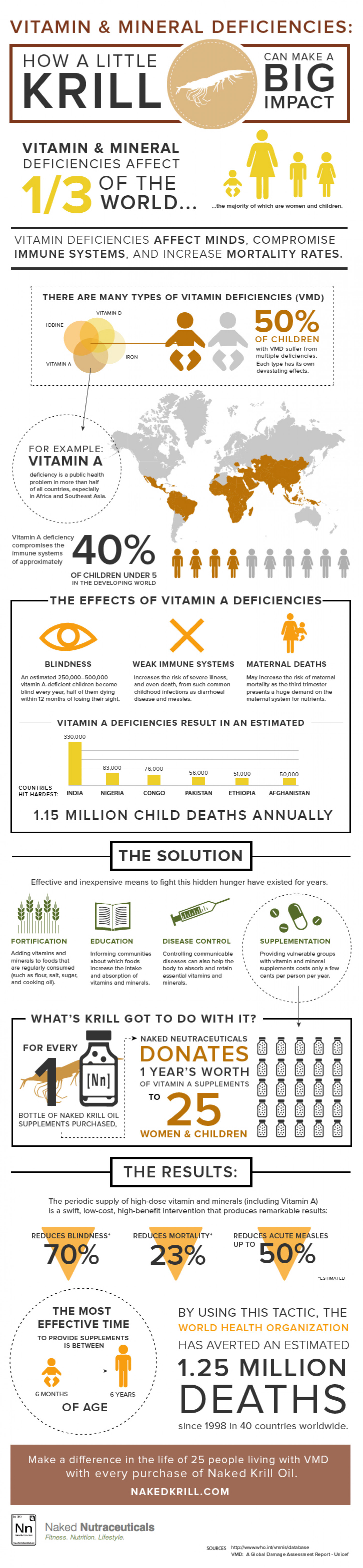 Naked Neutraceuticals Infographic