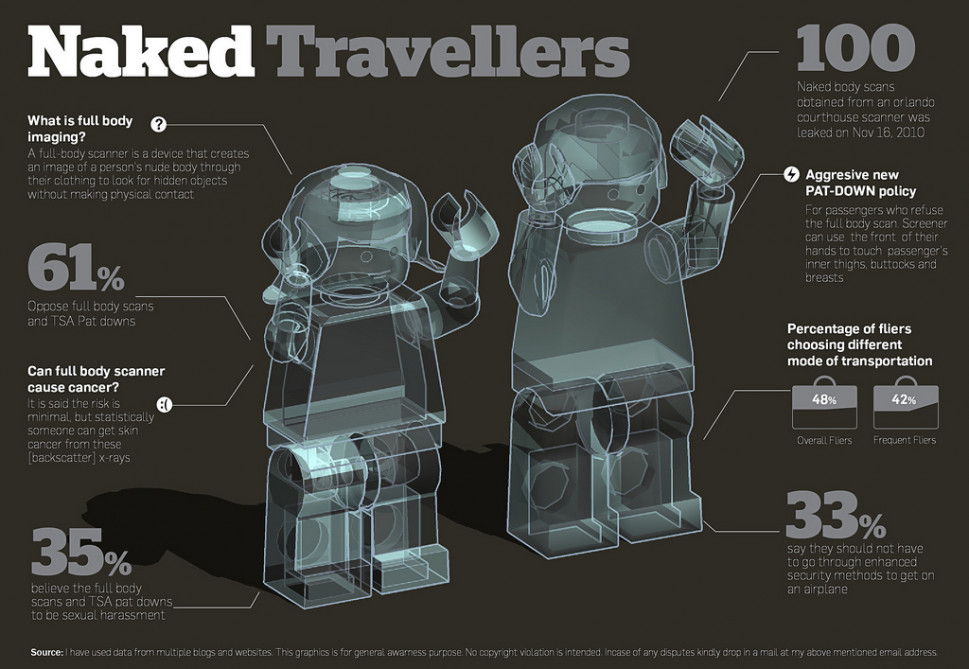 Naked Travelers Infographic