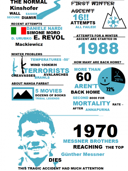Nanga Parbat, The King Of Mountains Infographic