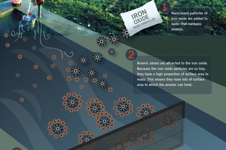 Nanotechnology for Clean Water Infographic