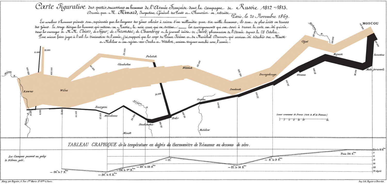 Napoleon's March to Moscow: The War of 1812 Infographic