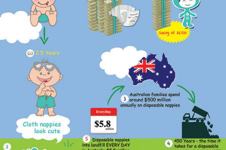 Nappies Infographics Infographic