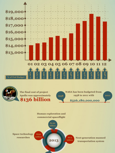 NASA Budget Over The Years Infographic