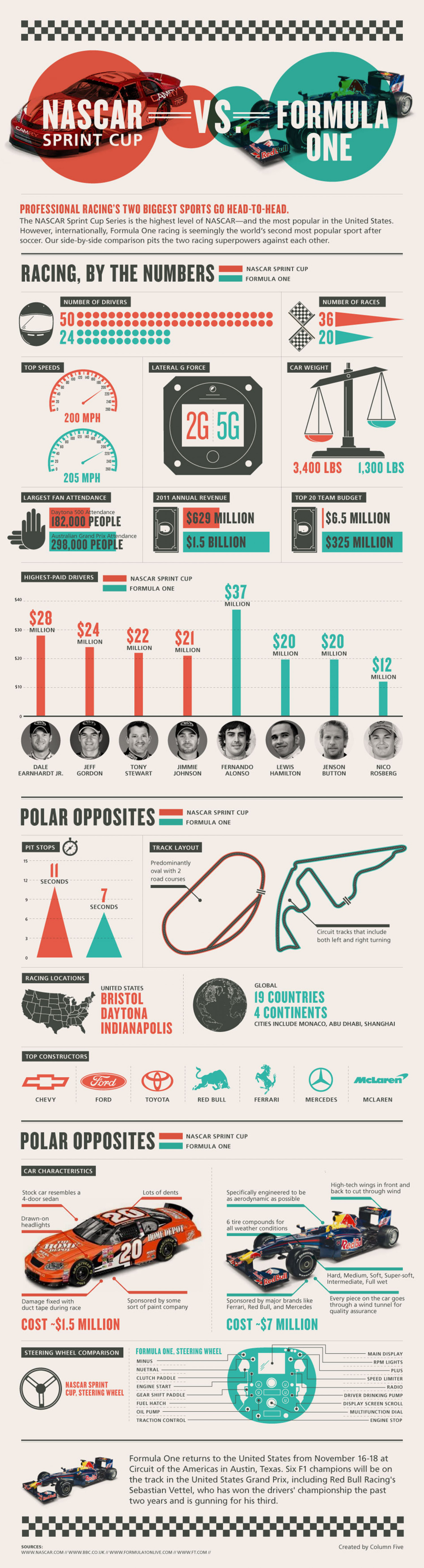 NASCAR Sprint Cup Vs Formula One Infographic