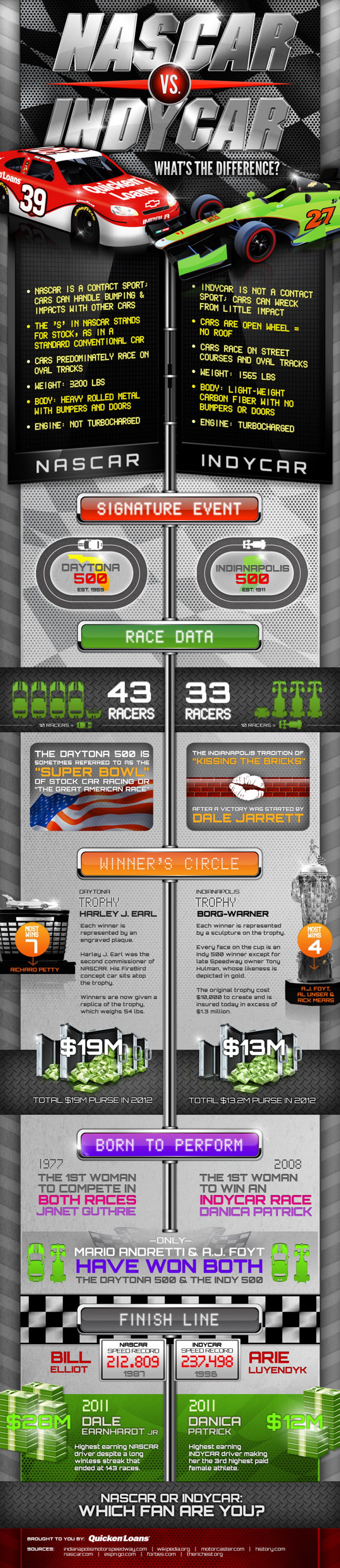 NASCAR vs. INDYCAR: What's the Difference? Infographic