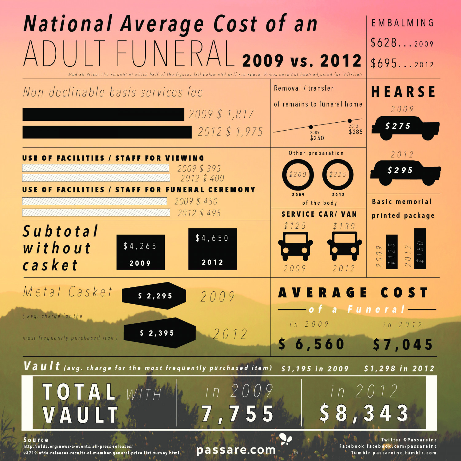 National Average Cost Of An Adult Funeral In The US (2009 vs. 2012) Infographic