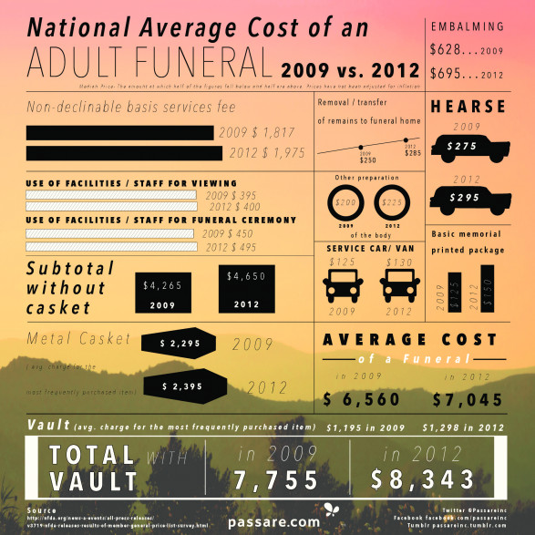 National Average Cost Of An Adult Funeral In The US (2009 vs. 2012)