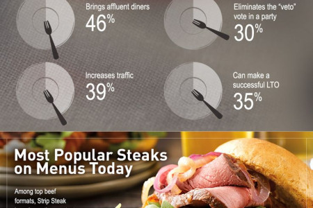 National Cattlemen's Beef Association: Steak Stimulates Sales in Foodservice Infographic