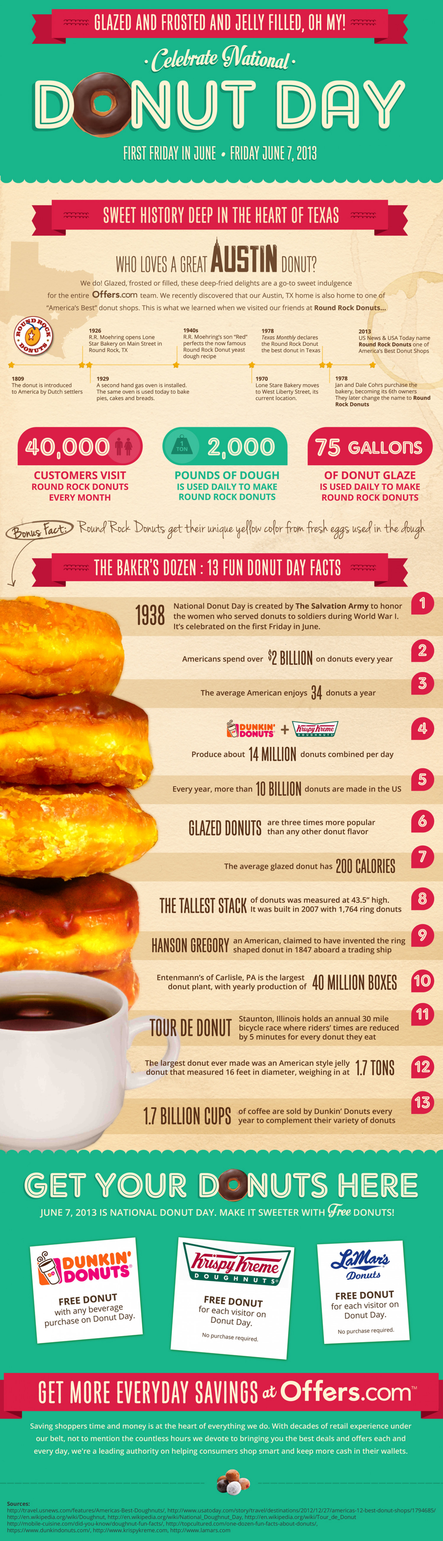 National Donut Day 2013 Infographic