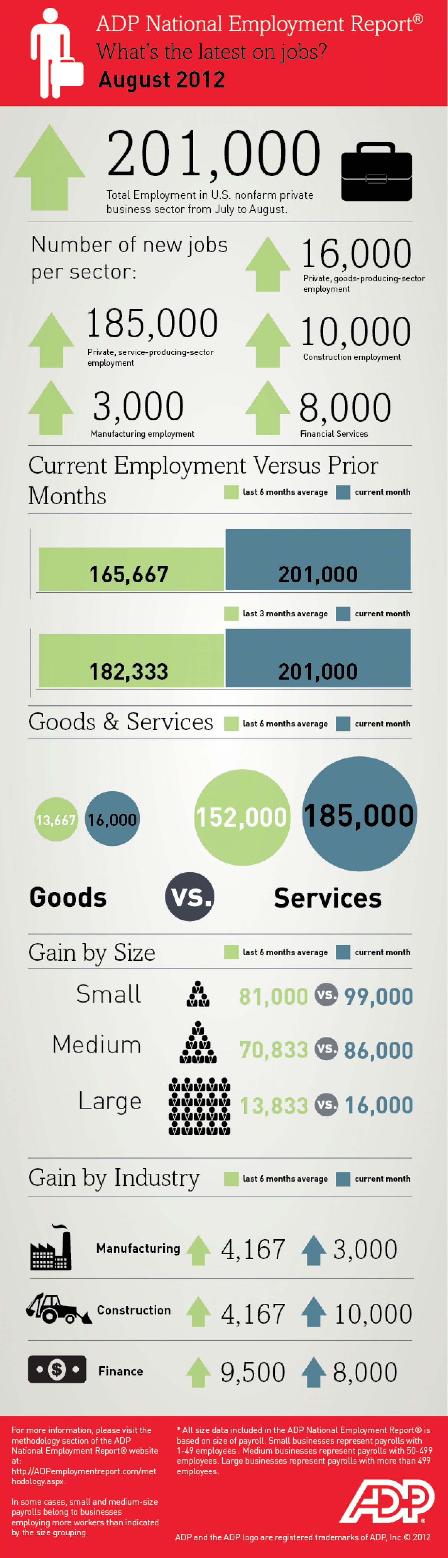 National Employment Report - August 2012 Infographic