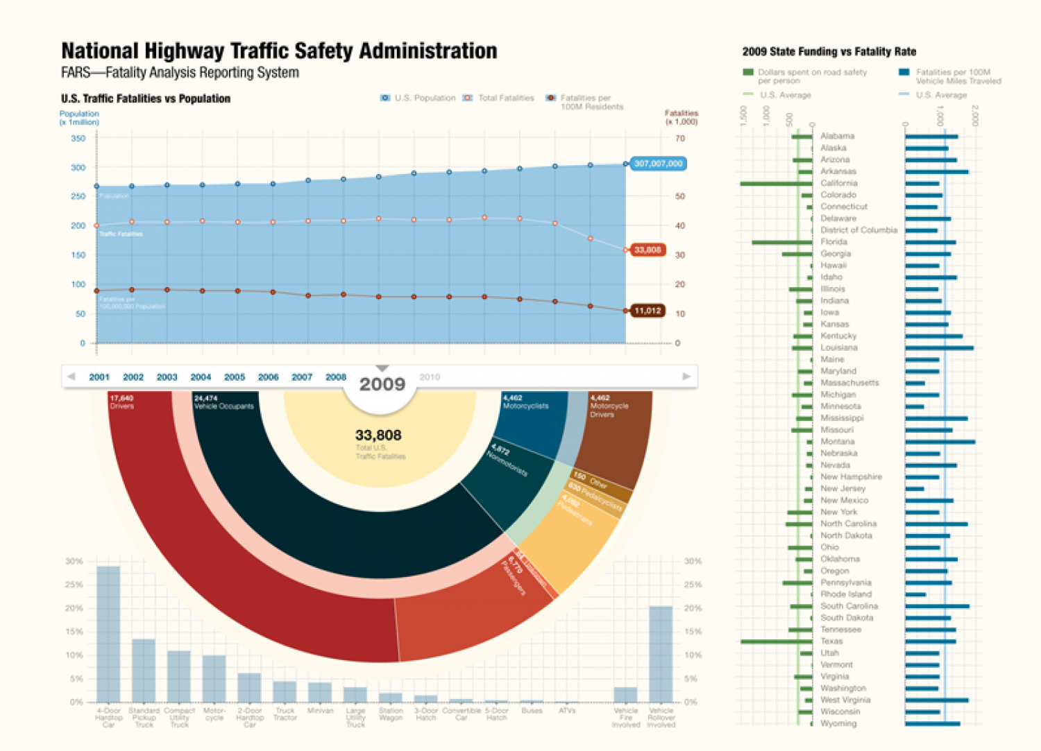 National Highway Traffic Safety Administration (NHTSA) - Fatality Analysis Reporting System (FARS) Infographic
