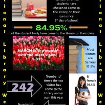 National Library Week  Infographic