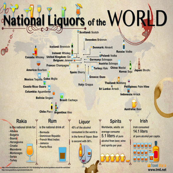 National Liquors of the World