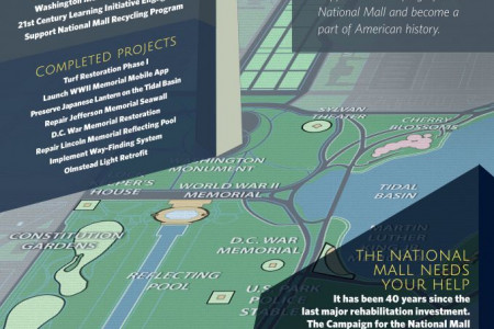 National Mall Stories of Success Infographic