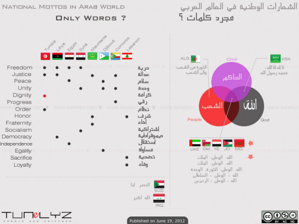 "National mottos in ""Arab World"" Infographic"