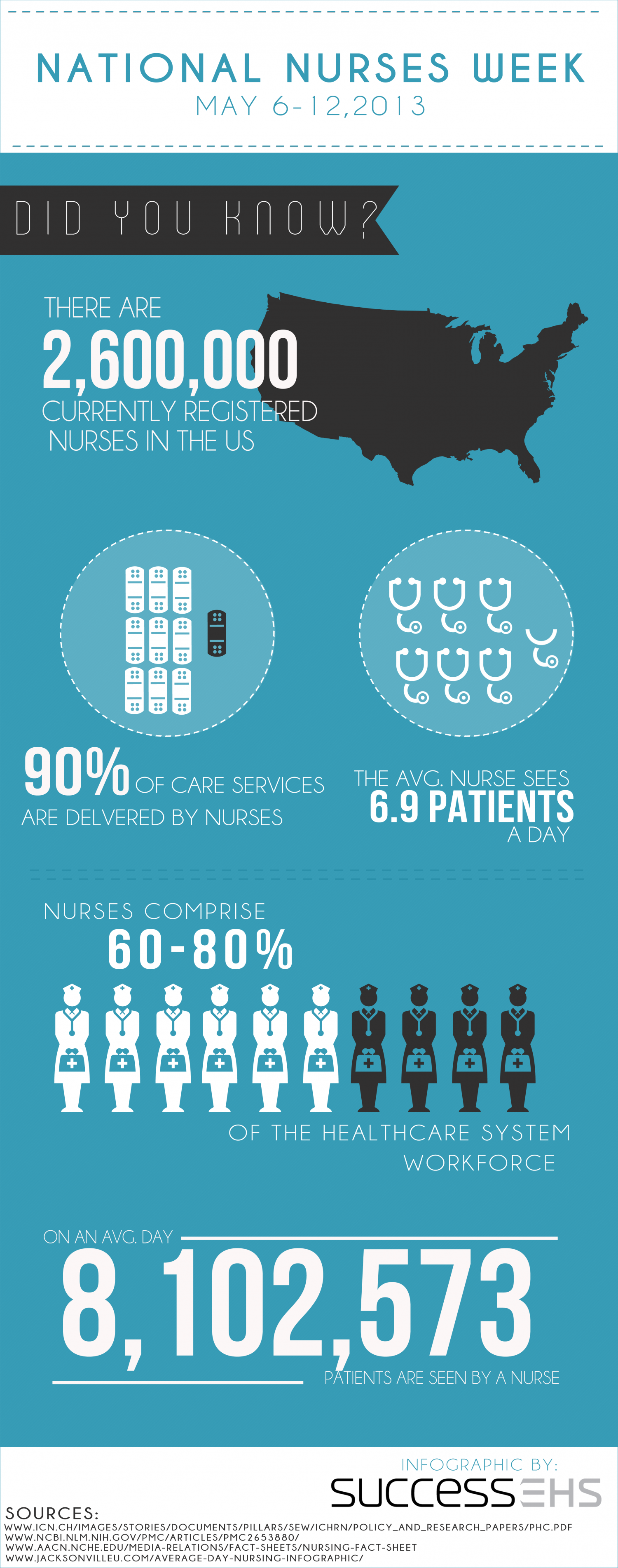National Nurses Week Infographic