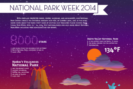 National Park Week 2014 (self project) Infographic
