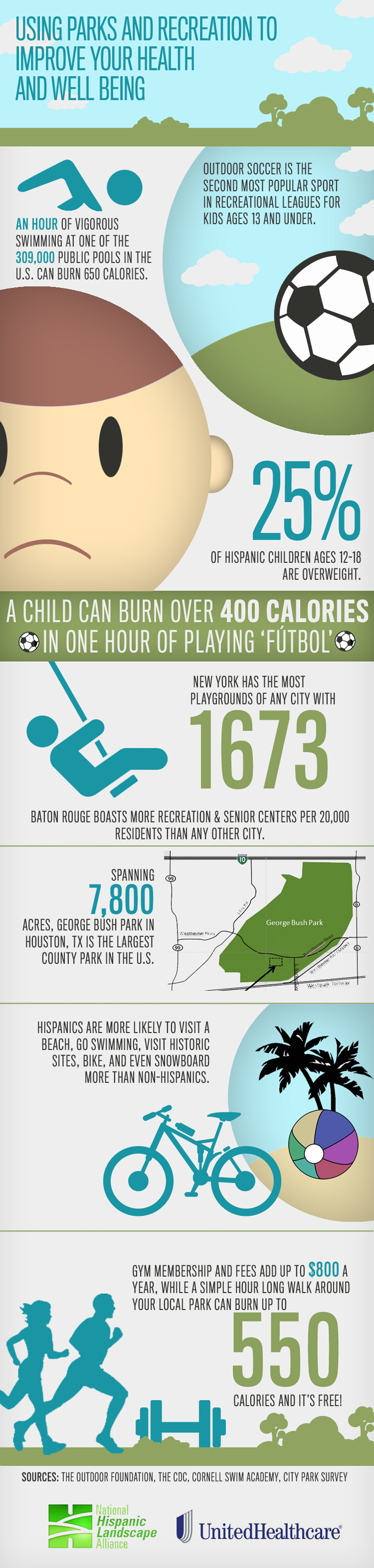 National Parks & Recreation Month (July) Infographic