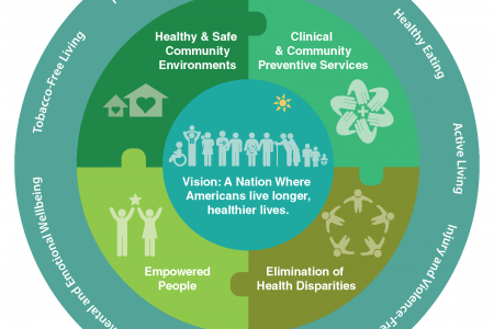 National Prevention Strategy Infographic Infographic