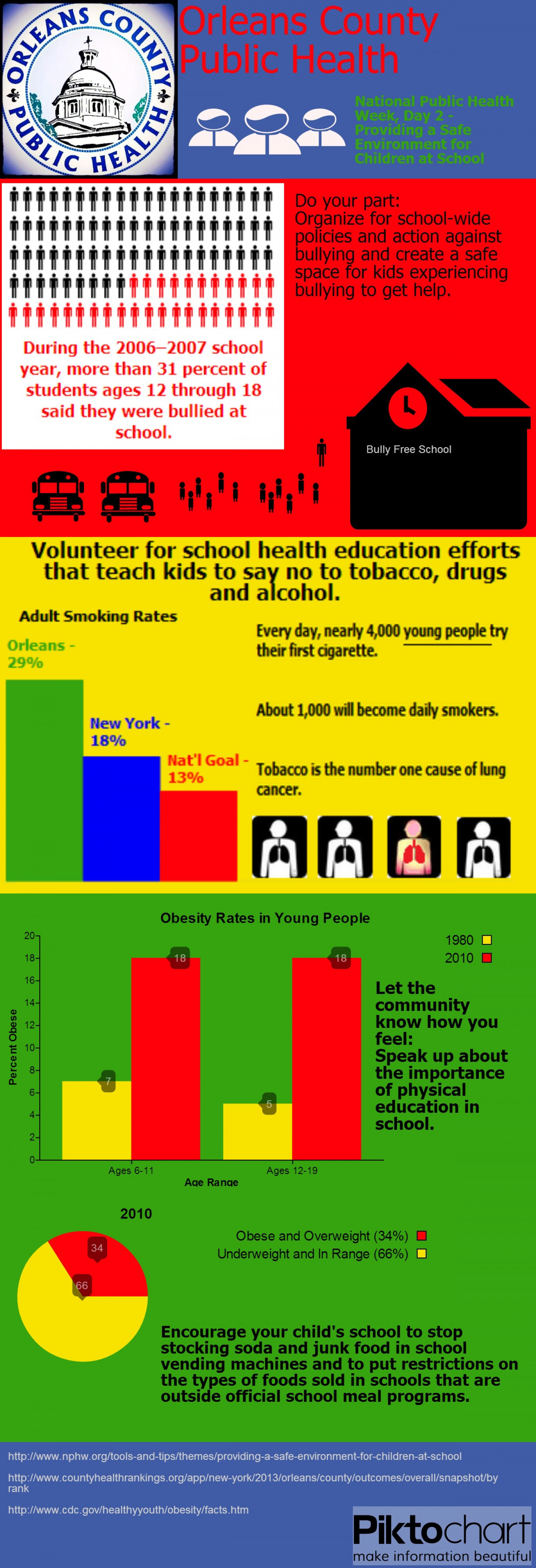 National Public Health Week, Day 2 Infographic