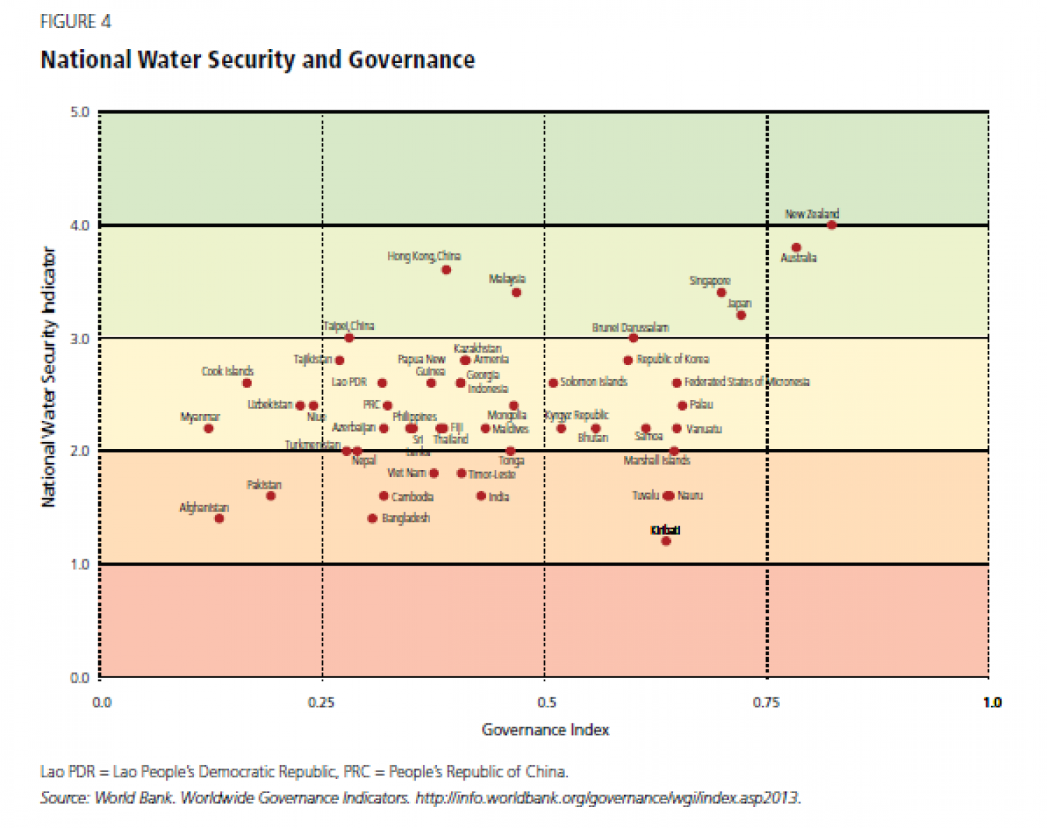 National Water Security and Governance Infographic