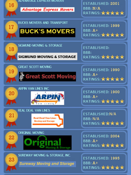 Nationwide Moving Companies Rankings - December 2013 Infographic