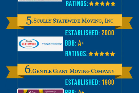 Nationwide Moving Companies Rankings - October 2013 Infographic