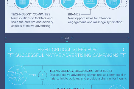 Native Advertising Blueprint Infographic