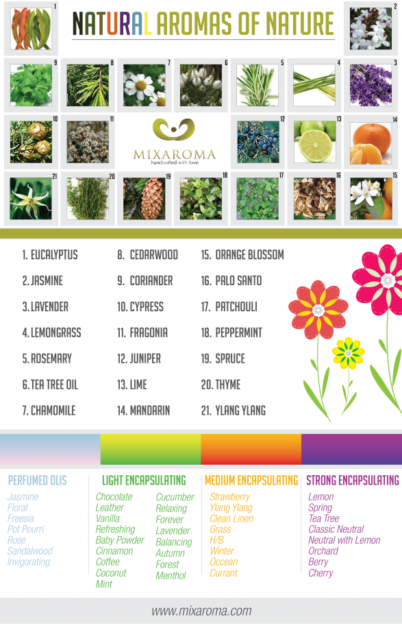 Natural Aromas of Nature