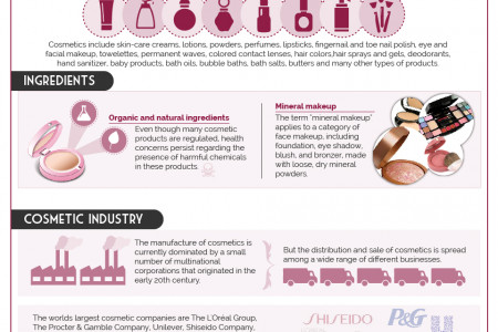 Natural Cosmetics Infographic