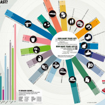 Natural Resources: How Long Will They Last? Infographic