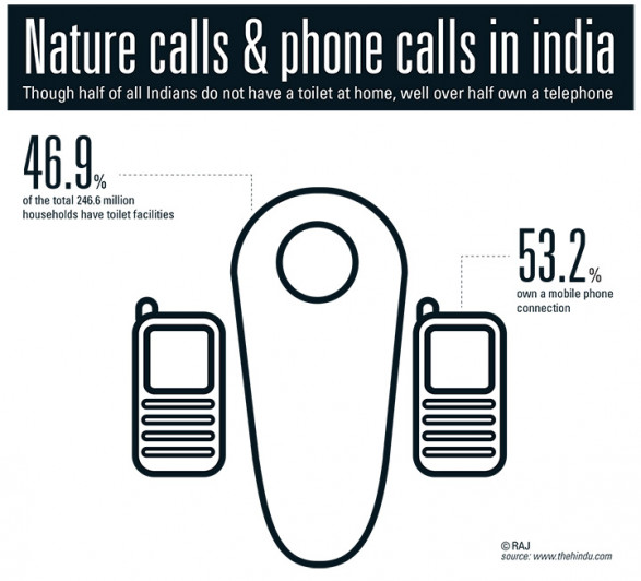 nature calls and phone calls in india