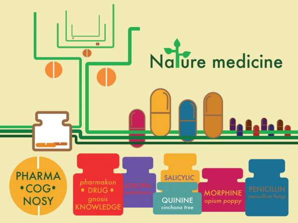Nature medicine Infographic