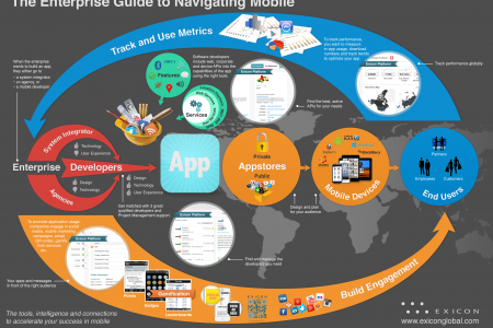 The Enterprise Guide to Navigating Mobile  Infographic