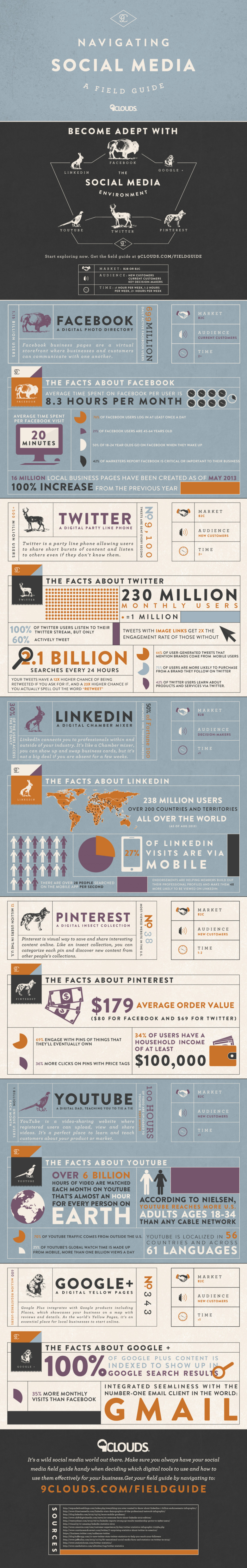 Navigating Social Media: A Field Guide  Infographic