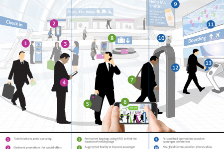 Navigating the Airport of Tomorrow Infographic