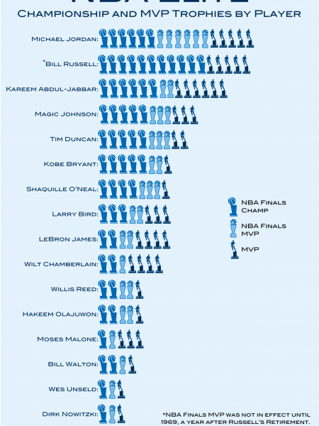 NBA Elite - Championship and MVP Trophies by Player Infographic