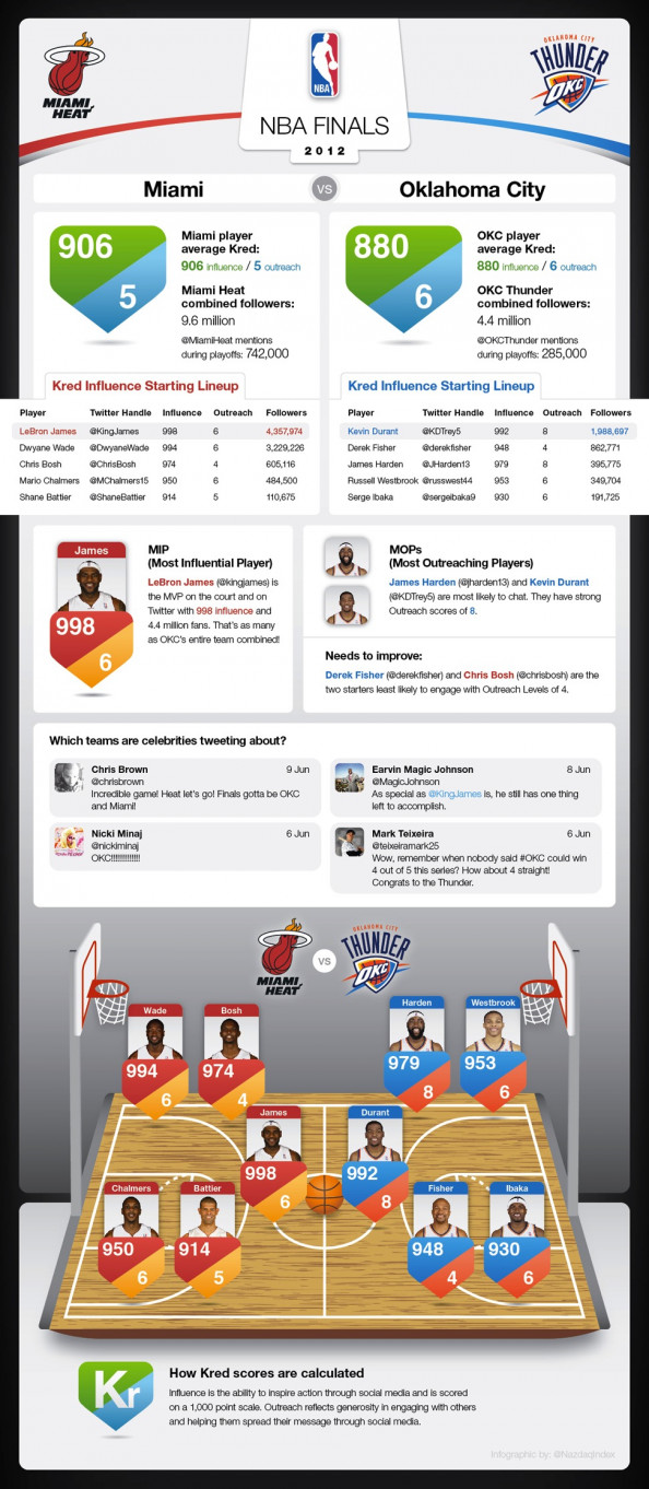NBA Finals: Heat vs. Thunder Infographic