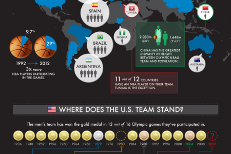 NBA Growth in International Players Infographic
