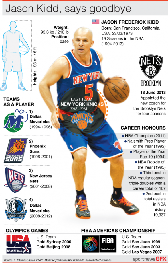 NBA Jason Kidd Profile