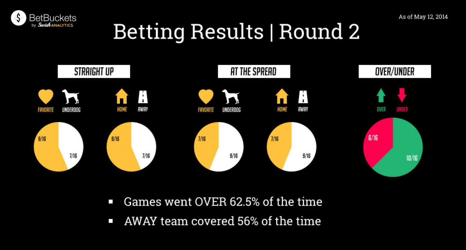 NBA Playoffs Round 2 Betting Results Infographic