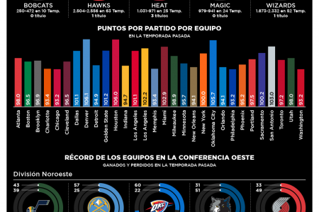NBA Preview 2013-14 Infographic
