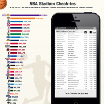 NBA Stadium Check-Ins Infographic
