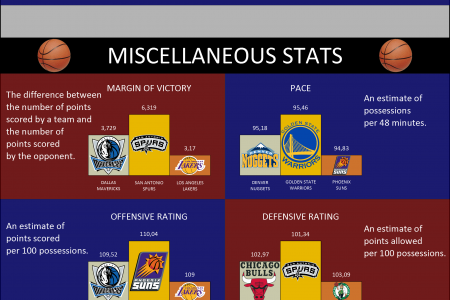 NBA team stats of the last 10 seasons Infographic